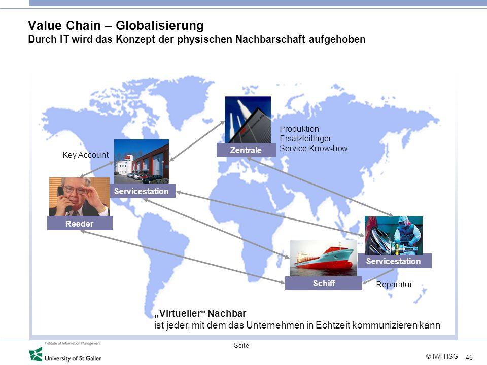 46 © IWI-HSG Seite Value Chain – Globalisierung Durch IT wird das Konzept der physischen Nachbarschaft aufgehoben Virtueller Nachbar ist jeder, mit de