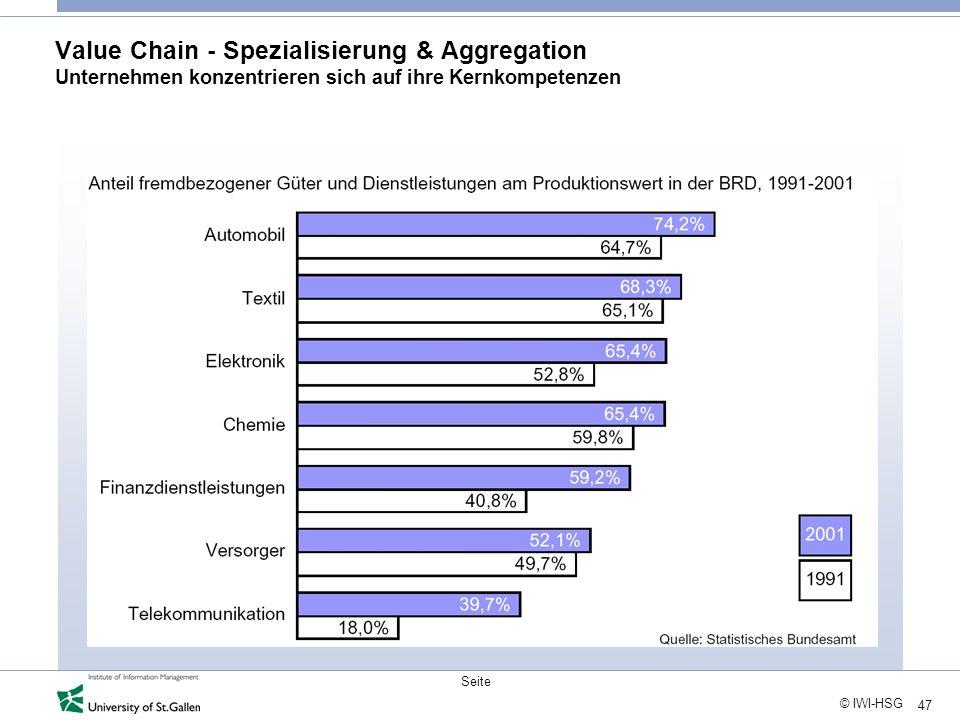 47 © IWI-HSG Seite Value Chain - Spezialisierung & Aggregation Unternehmen konzentrieren sich auf ihre Kernkompetenzen