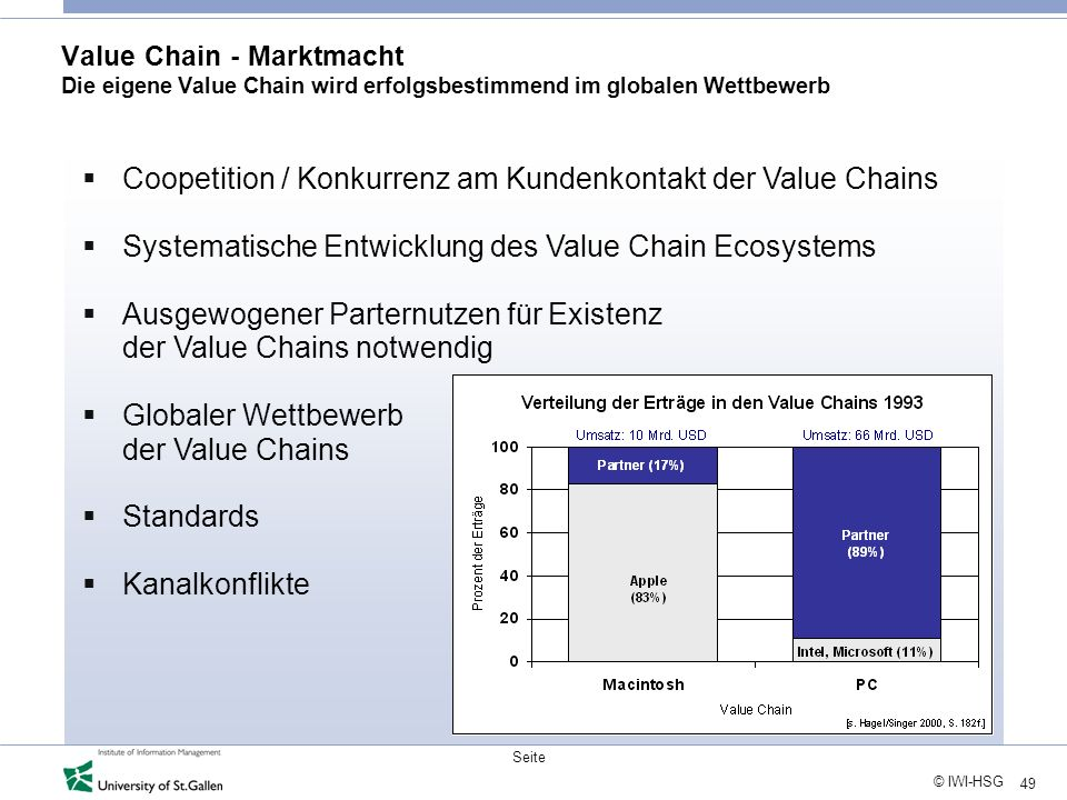 49 © IWI-HSG Seite Value Chain - Marktmacht Die eigene Value Chain wird erfolgsbestimmend im globalen Wettbewerb Coopetition / Konkurrenz am Kundenkon