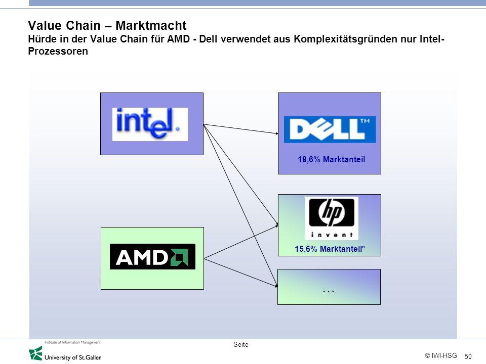 50 © IWI-HSG Seite Value Chain – Marktmacht Hürde in der Value Chain für AMD - Dell verwendet aus Komplexitätsgründen nur Intel- Prozessoren 15,6% Mar