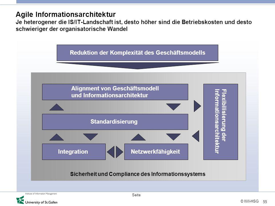 55 © IWI-HSG Seite Agile Informationsarchitektur Je heterogener die IS/IT-Landschaft ist, desto höher sind die Betriebskosten und desto schwieriger de