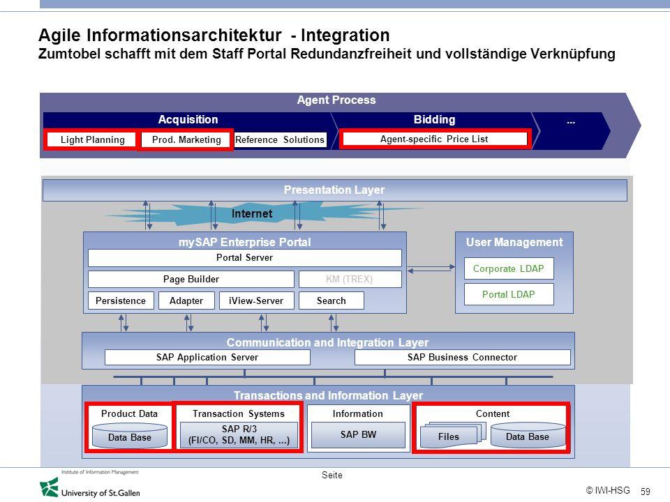 59 © IWI-HSG Seite Internet Communication and Integration Layer SAP Application ServerSAP Business Connector mySAP Enterprise Portal Portal Server Pag
