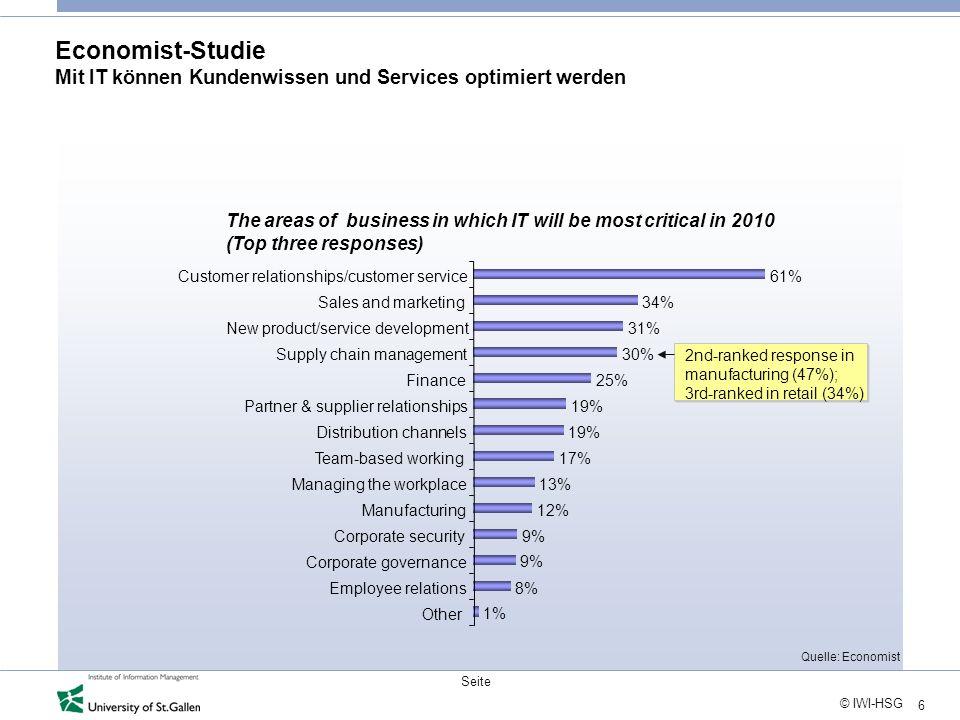6 © IWI-HSG Seite Economist-Studie Mit IT können Kundenwissen und Services optimiert werden The areas of business in which IT will be most critical in