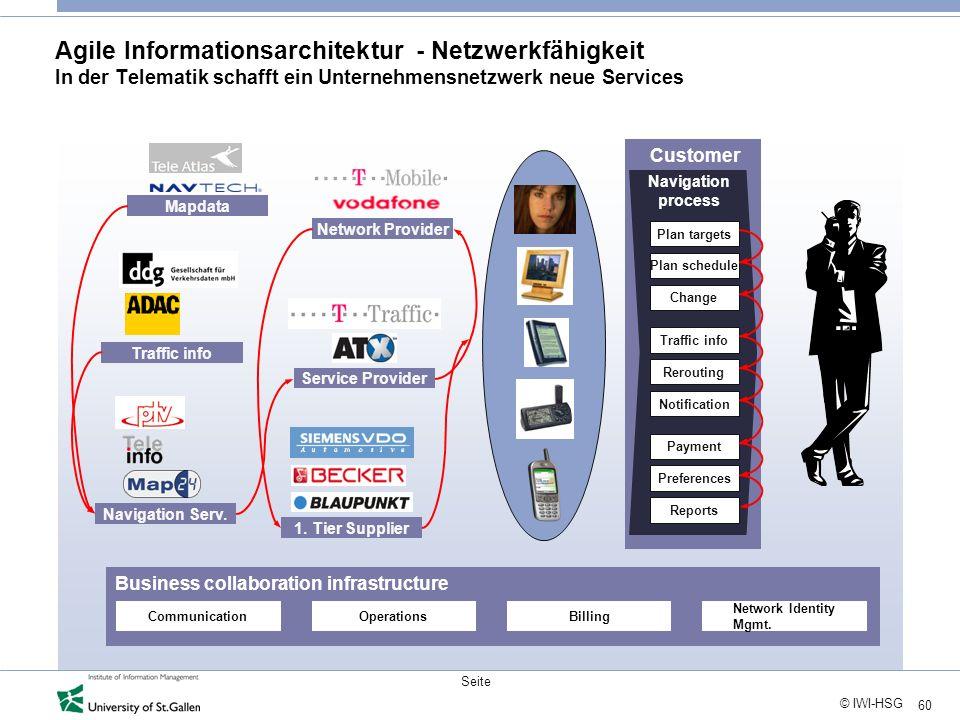 60 © IWI-HSG Seite Agile Informationsarchitektur - Netzwerkfähigkeit In der Telematik schafft ein Unternehmensnetzwerk neue Services Mapdata Traffic i
