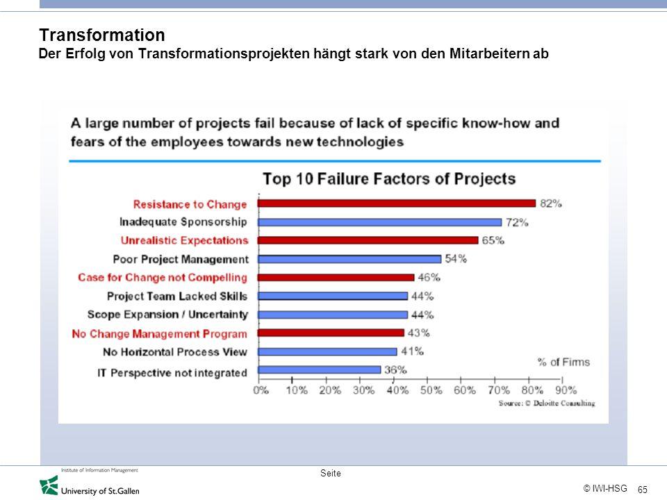 65 © IWI-HSG Seite Transformation Der Erfolg von Transformationsprojekten hängt stark von den Mitarbeitern ab