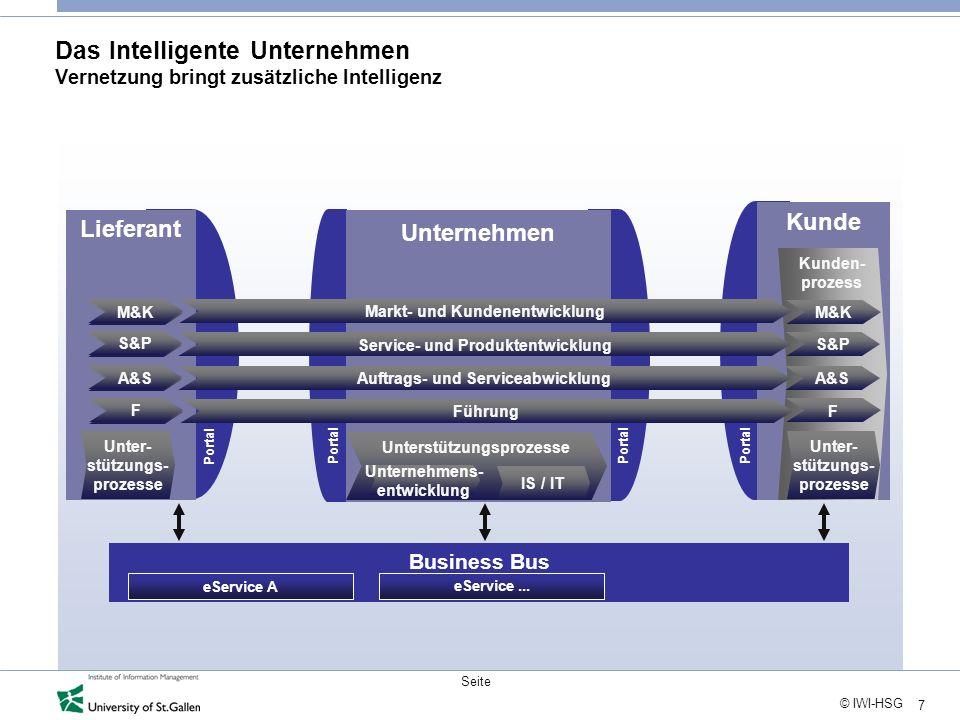 7 © IWI-HSG Seite Das Intelligente Unternehmen Vernetzung bringt zusätzliche Intelligenz Business Bus Unternehmen Kunde Kunden- prozess eService A eSe