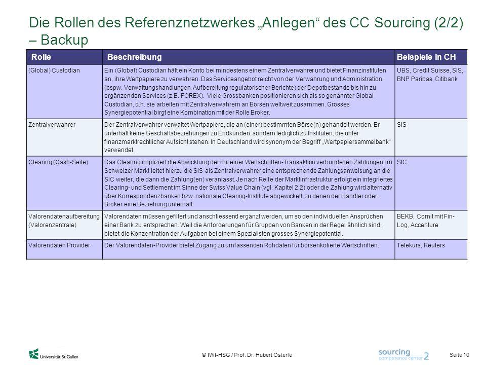 Seite 10 © IWI-HSG / Prof. Dr. Hubert Österle Die Rollen des Referenznetzwerkes Anlegen des CC Sourcing (2/2) – Backup RolleBeschreibung Beispiele in