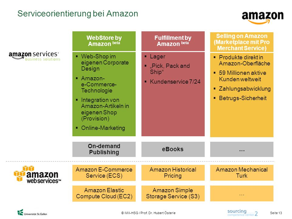 Seite 13 © IWI-HSG / Prof. Dr. Hubert Österle Serviceorientierung bei Amazon WebStore by Amazon beta Web-Shop im eigenen Corporate Design Amazon- e-Co