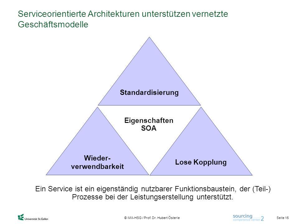Seite 15 © IWI-HSG / Prof. Dr. Hubert Österle Serviceorientierte Architekturen unterstützen vernetzte Geschäftsmodelle Wieder- verwendbarkeit Standard
