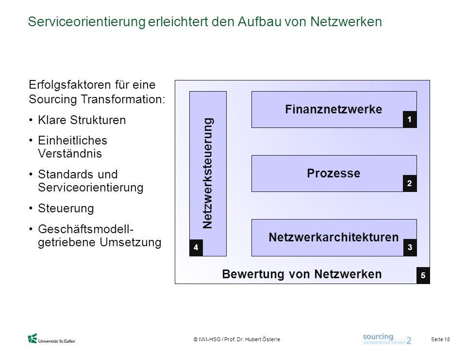 Seite 18 © IWI-HSG / Prof. Dr. Hubert Österle Bewertung von Netzwerken Serviceorientierung erleichtert den Aufbau von Netzwerken Finanznetzwerke Netzw