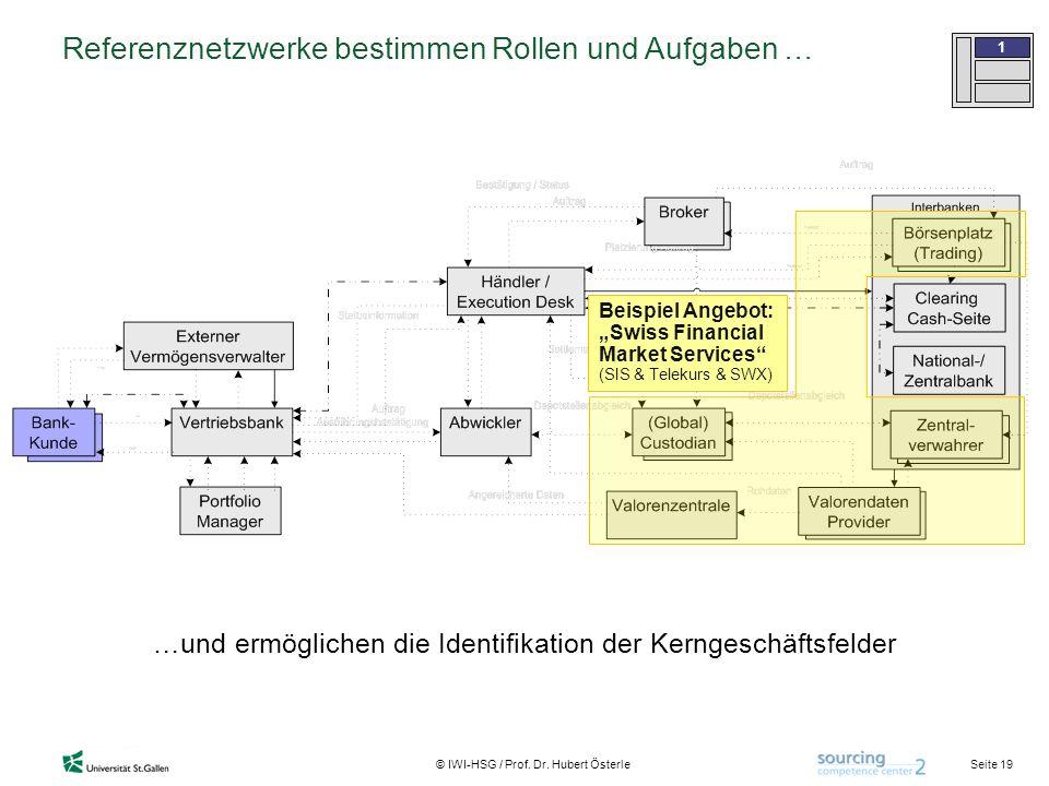 Seite 19 © IWI-HSG / Prof. Dr. Hubert Österle Referenznetzwerke bestimmen Rollen und Aufgaben … 1 …und ermöglichen die Identifikation der Kerngeschäft