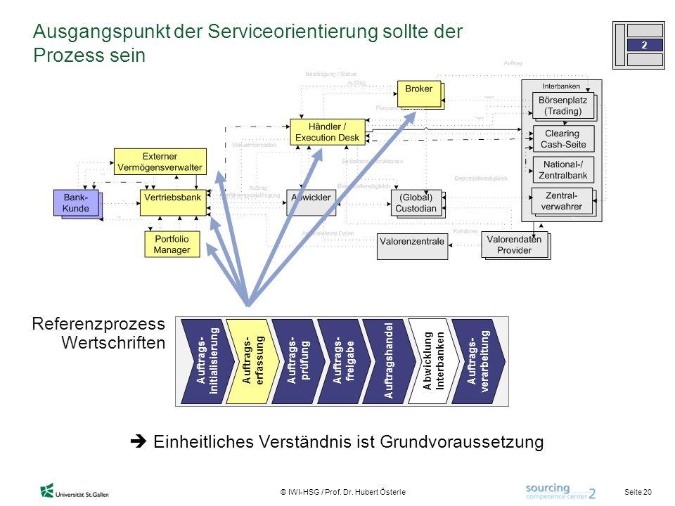 Seite 20 © IWI-HSG / Prof. Dr. Hubert Österle Referenzprozess Wertschriften Auftrags- initialisierung Auftrags- prüfung Auftrags- verarbeitung Auftrag