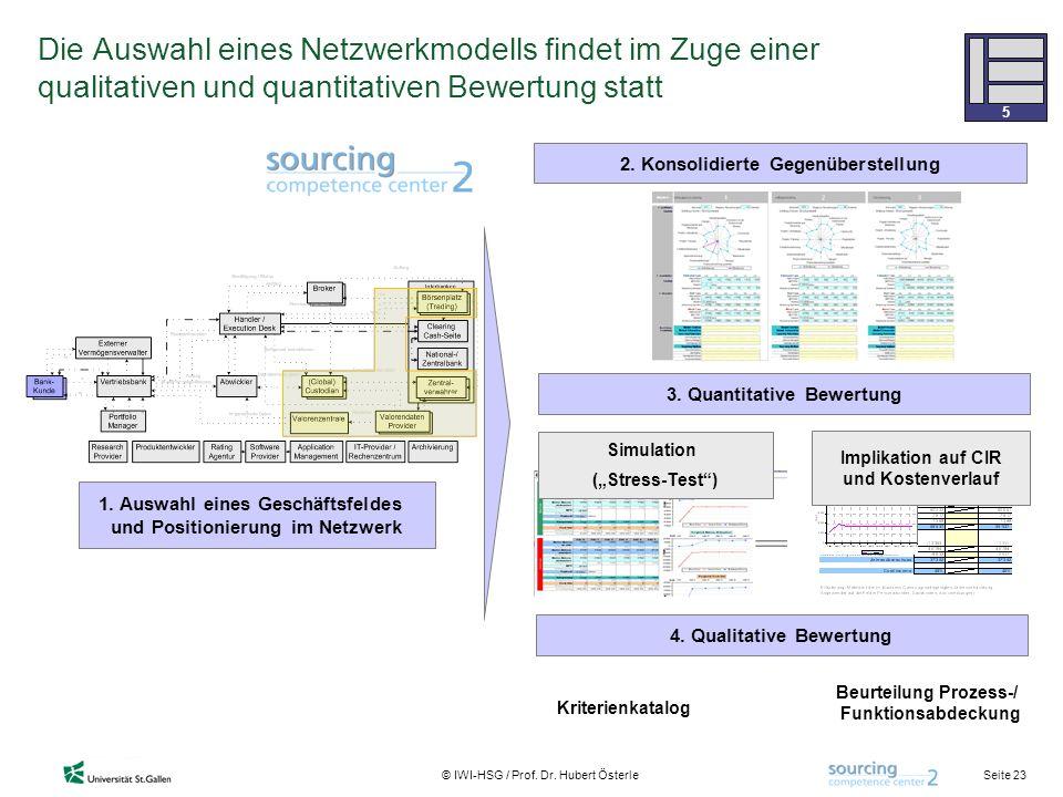 Seite 23 © IWI-HSG / Prof. Dr. Hubert Österle Die Auswahl eines Netzwerkmodells findet im Zuge einer qualitativen und quantitativen Bewertung statt 4.
