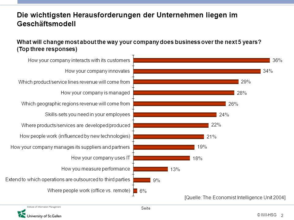 2 © IWI-HSG Seite Die wichtigsten Herausforderungen der Unternehmen liegen im Geschäftsmodell 36% Where people work (office vs.