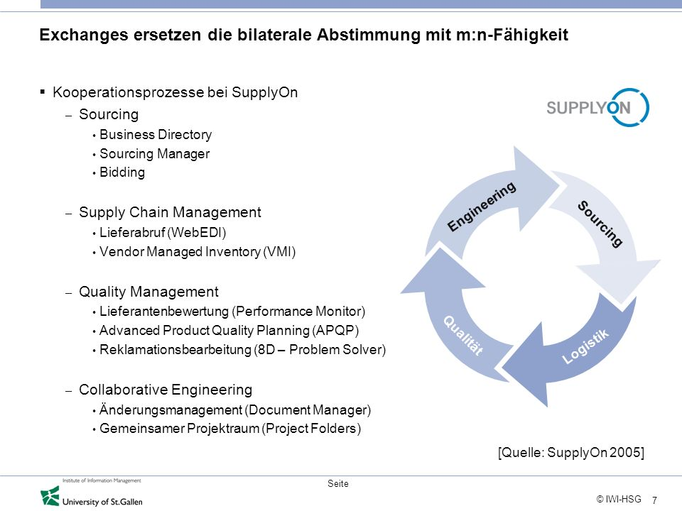 7 © IWI-HSG Seite Exchanges ersetzen die bilaterale Abstimmung mit m:n-Fähigkeit Kooperationsprozesse bei SupplyOn – Sourcing Business Directory Sourcing Manager Bidding – Supply Chain Management Lieferabruf (WebEDI) Vendor Managed Inventory (VMI) – Quality Management Lieferantenbewertung (Performance Monitor) Advanced Product Quality Planning (APQP) Reklamationsbearbeitung (8D – Problem Solver) – Collaborative Engineering Änderungsmanagement (Document Manager) Gemeinsamer Projektraum (Project Folders) Sourcing Engineering Qualität Logistik [Quelle: SupplyOn 2005]