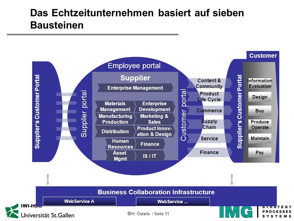 H. Österle / Seite 11 IWI-HSG Business Collaboration Infrastructure Suppliers Customer Portal Das Echtzeitunternehmen basiert auf sieben Bausteinen Su