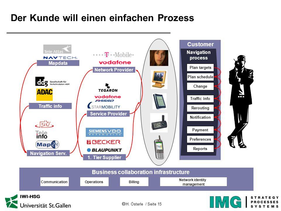 H. Österle / Seite 15 IWI-HSG Der Kunde will einen einfachen Prozess Customer Navigation process Plan targets Plan schedule Change Traffic info Rerout