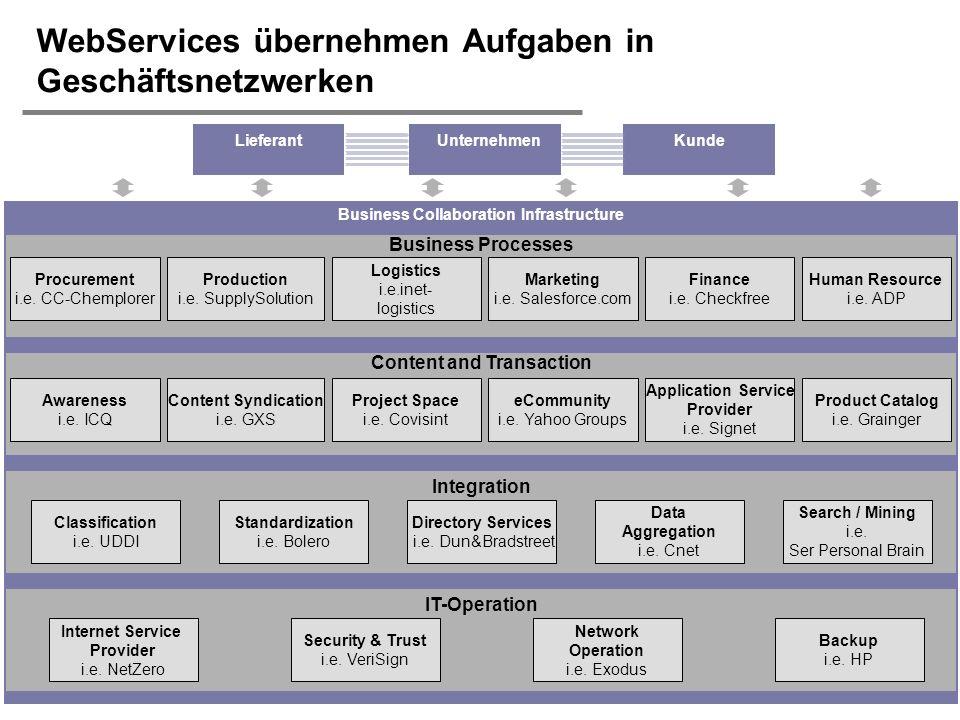 H. Österle / Seite 16 IWI-HSG WebServices übernehmen Aufgaben in Geschäftsnetzwerken Business Collaboration Infrastructure Integration Directory Servi