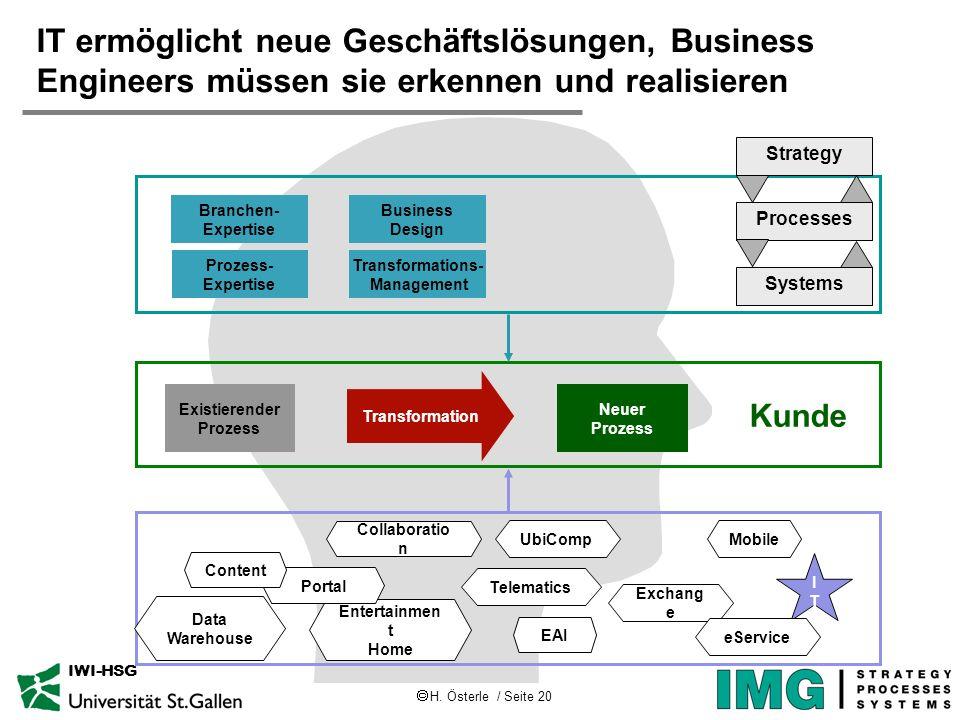 H. Österle / Seite 20 IWI-HSG IT ermöglicht neue Geschäftslösungen, Business Engineers müssen sie erkennen und realisieren Transformation and Creation