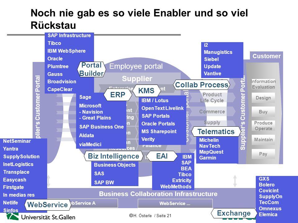 H. Österle / Seite 21 IWI-HSG Business Collaboration Infrastructure Suppliers Customer Portal Noch nie gab es so viele Enabler und so viel Rückstau Su