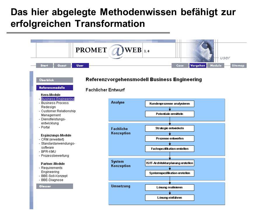 H. Österle / Seite 25 IWI-HSG Das hier abgelegte Methodenwissen befähigt zur erfolgreichen Transformation