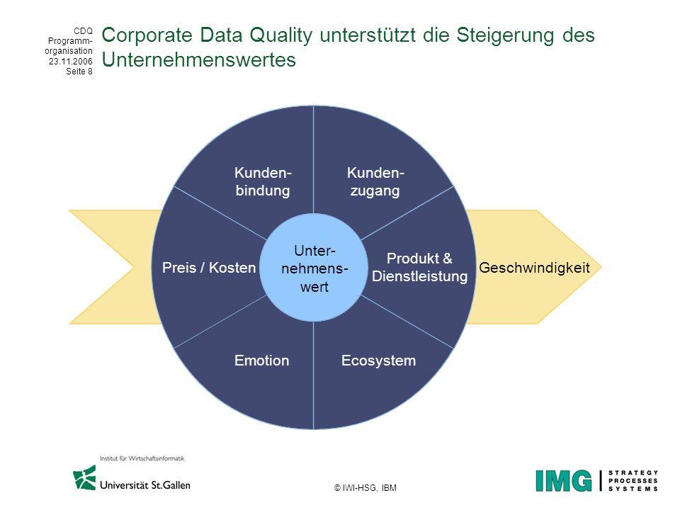 CDQ Programm- organisation 23.11.2006 Seite 8 © IWI-HSG, IBM Corporate Data Quality unterstützt die Steigerung des Unternehmenswertes Kunden- bindung
