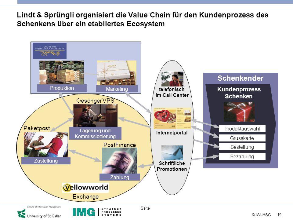 19 © IWI-HSG Seite Lindt & Sprüngli organisiert die Value Chain für den Kundenprozess des Schenkens über ein etabliertes Ecosystem Schenkender Zahlung