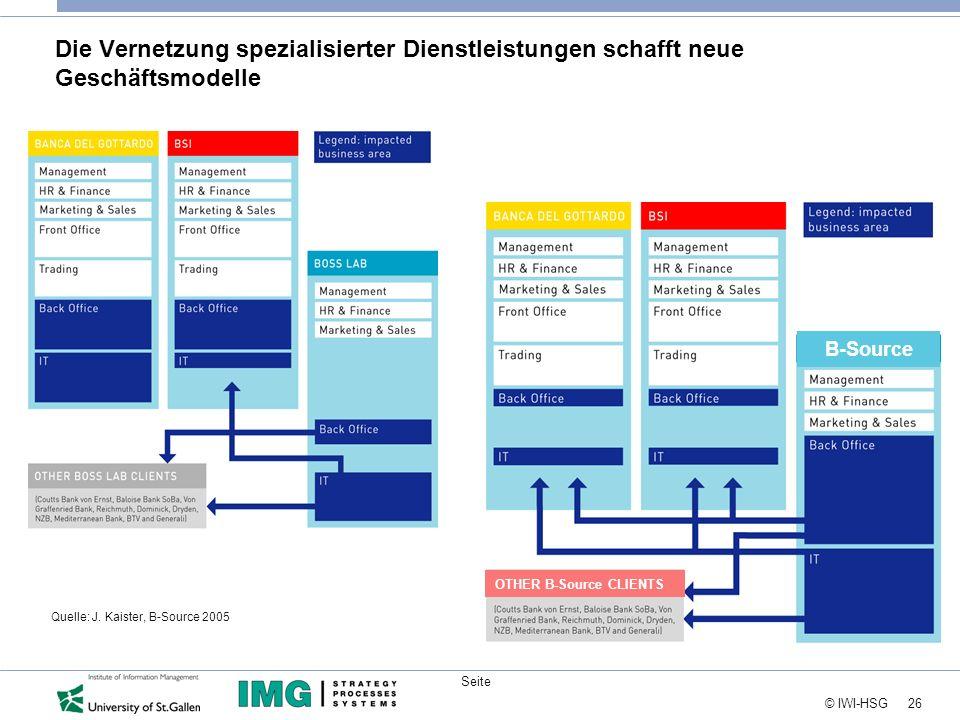 26 © IWI-HSG Seite Die Vernetzung spezialisierter Dienstleistungen schafft neue Geschäftsmodelle Quelle: J. Kaister, B-Source 2005 B-Source OTHER B-So