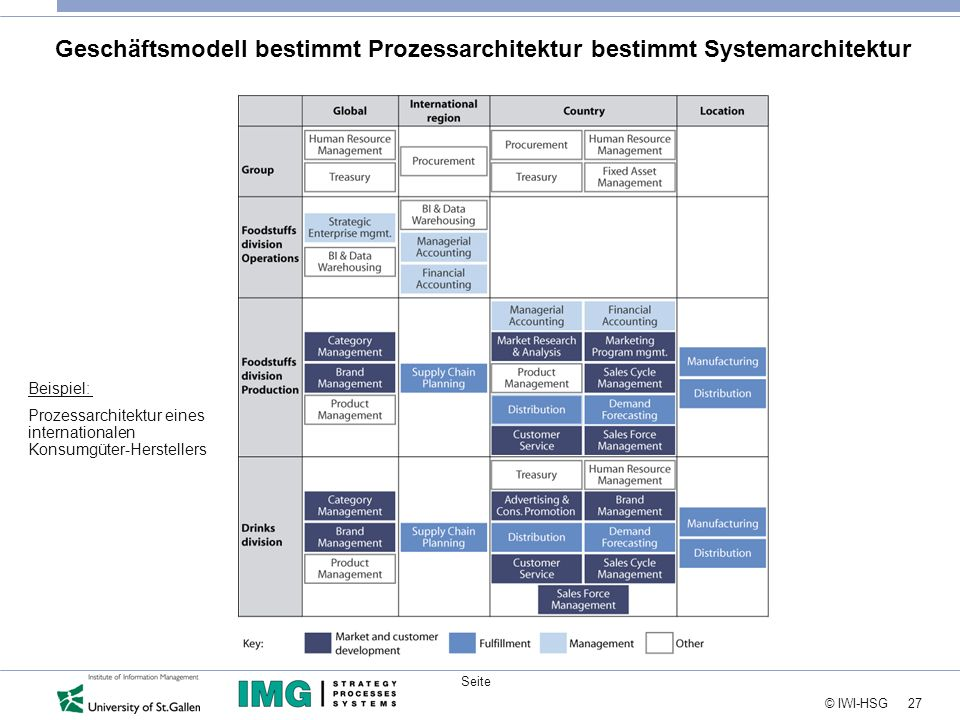 27 © IWI-HSG Seite Geschäftsmodell bestimmt Prozessarchitektur bestimmt Systemarchitektur Beispiel: Prozessarchitektur eines internationalen Konsumgüt