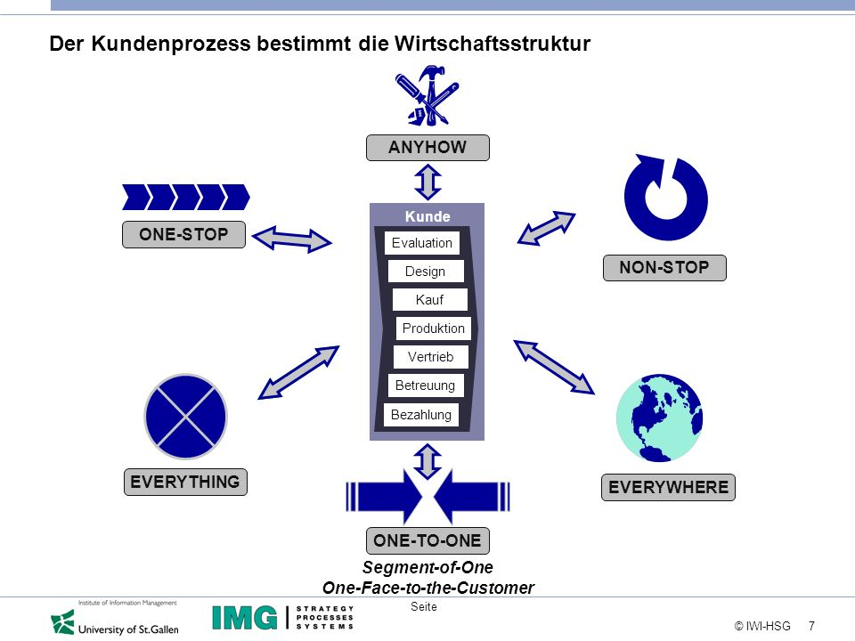 7 © IWI-HSG Seite NON-STOP EVERYWHERE ONE-STOP ANYHOW Der Kundenprozess bestimmt die Wirtschaftsstruktur EVERYTHING ONE-TO-ONE Segment-of-One One-Face