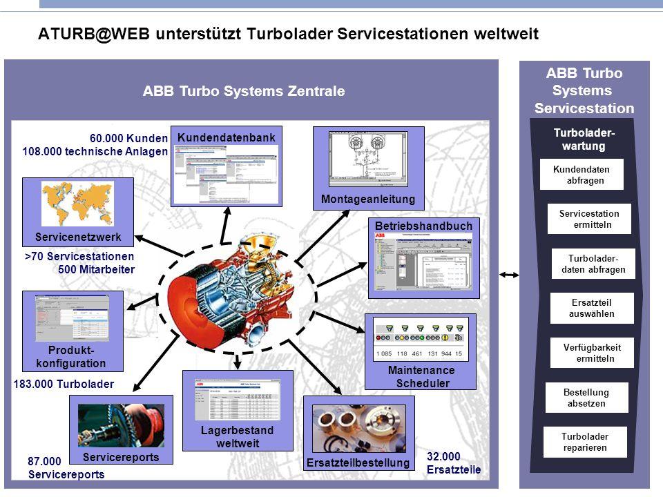 8 © IWI-HSG Seite ATURB@WEB unterstützt Turbolader Servicestationen weltweit ABB Turbo Systems Servicestation Kundendaten abfragen Turbolader- daten a