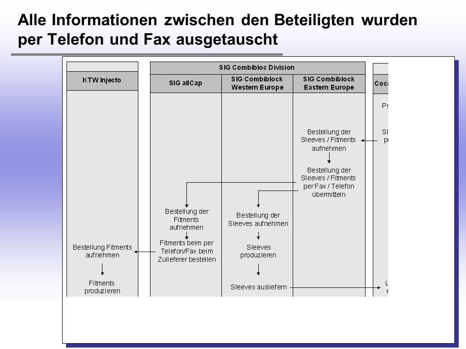 H. Österle / Seite 20 IWI-HSG Alle Informationen zwischen den Beteiligten wurden per Telefon und Fax ausgetauscht