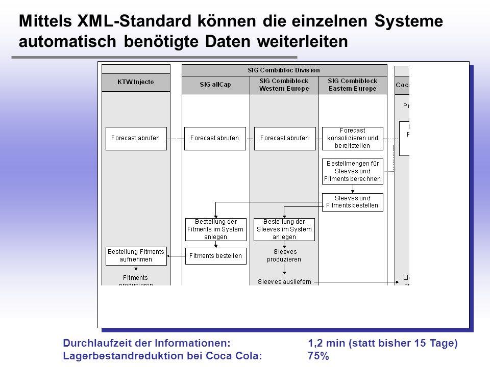 H. Österle / Seite 21 IWI-HSG Mittels XML-Standard können die einzelnen Systeme automatisch benötigte Daten weiterleiten Durchlaufzeit der Information
