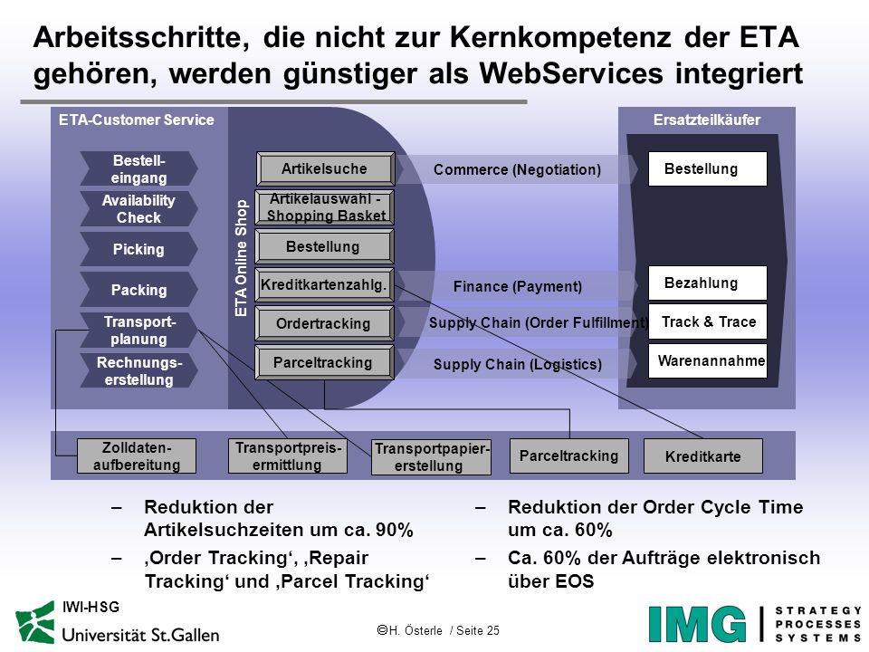 H. Österle / Seite 25 IWI-HSG Arbeitsschritte, die nicht zur Kernkompetenz der ETA gehören, werden günstiger als WebServices integriert ETA-Customer S