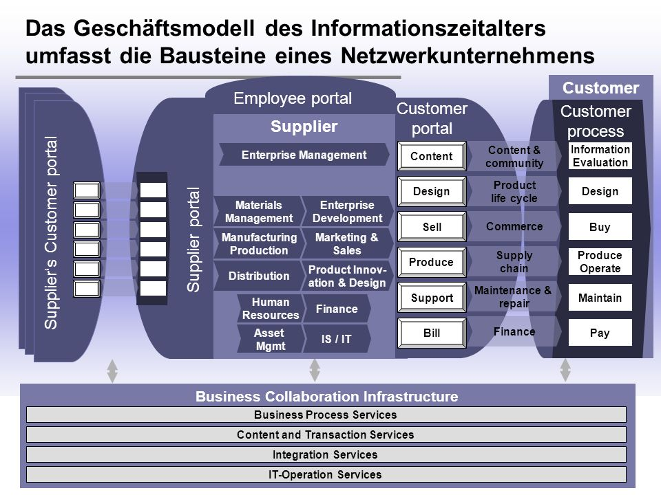 H. Österle / Seite 28 IWI-HSG Business Collaboration Infrastructure Business Process Services Content and Transaction Services Integration Services IT