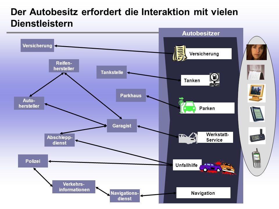 H. Österle / Seite 5 IWI-HSG Autobesitzer Tankstelle Parkhaus Parken Tanken Der Autobesitz erfordert die Interaktion mit vielen Dienstleistern Auto- h