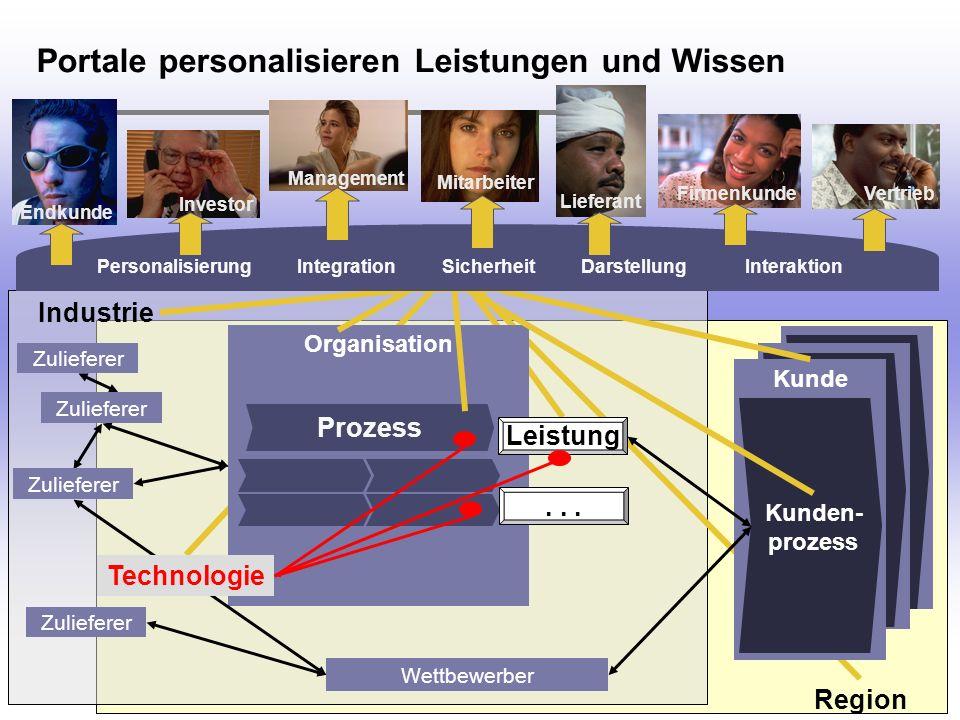 H. Österle / Seite 8 IWI-HSG Portale personalisieren Leistungen und Wissen Kunden- prozess Organisation Leistung Zulieferer Prozess Wettbewerber Zulie