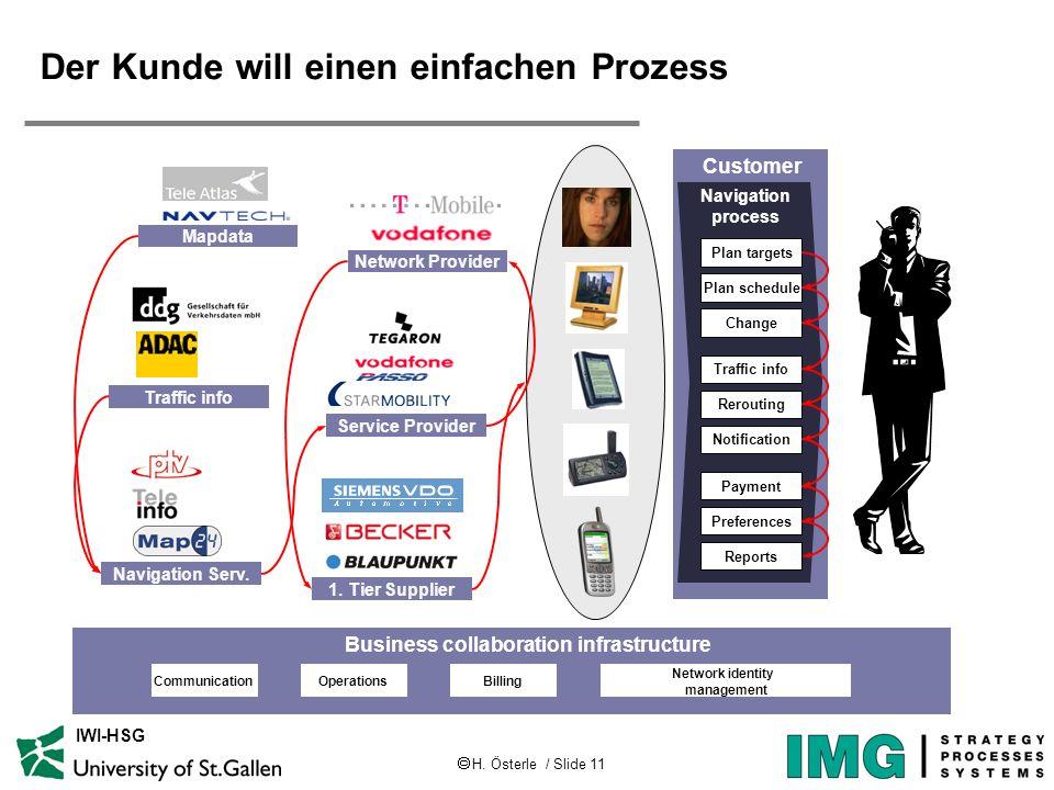 H. Österle / Slide 11 IWI-HSG Der Kunde will einen einfachen Prozess Customer Navigation process Plan targets Plan schedule Change Traffic info Rerout