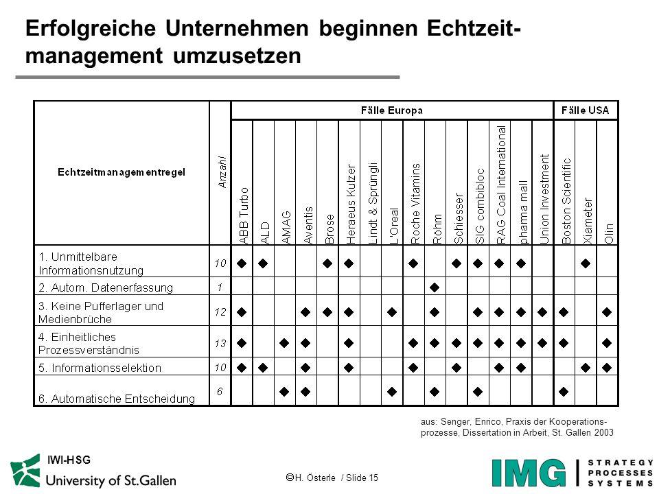 H. Österle / Slide 15 IWI-HSG Erfolgreiche Unternehmen beginnen Echtzeit- management umzusetzen aus: Senger, Enrico, Praxis der Kooperations- prozesse