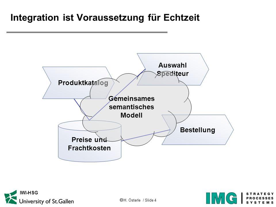 H. Österle / Slide 4 IWI-HSG Integration ist Voraussetzung für Echtzeit Auswahl Spediteur Bestellung Preise und Frachtkosten Produktkatalog Gemeinsame