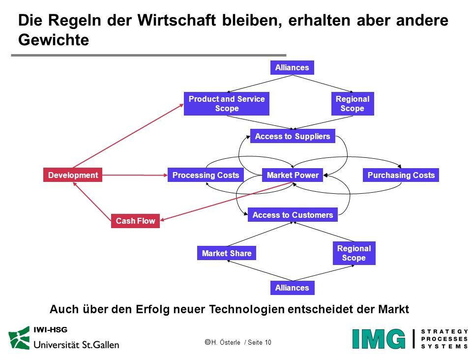 H. Österle / Seite 10 IWI-HSG Die Regeln der Wirtschaft bleiben, erhalten aber andere Gewichte Access to Suppliers Access to Customers Market Share Re