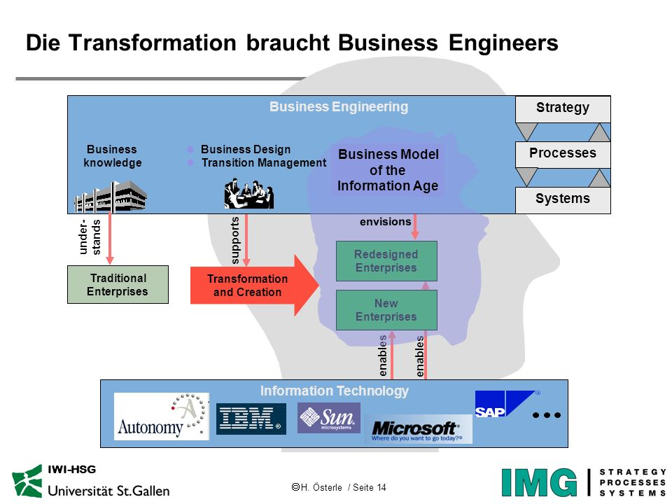 H. Österle / Seite 14 IWI-HSG Business Engineering Strategy Processes Systems enables Transformation and Creation Traditional Enterprises Redesigned E