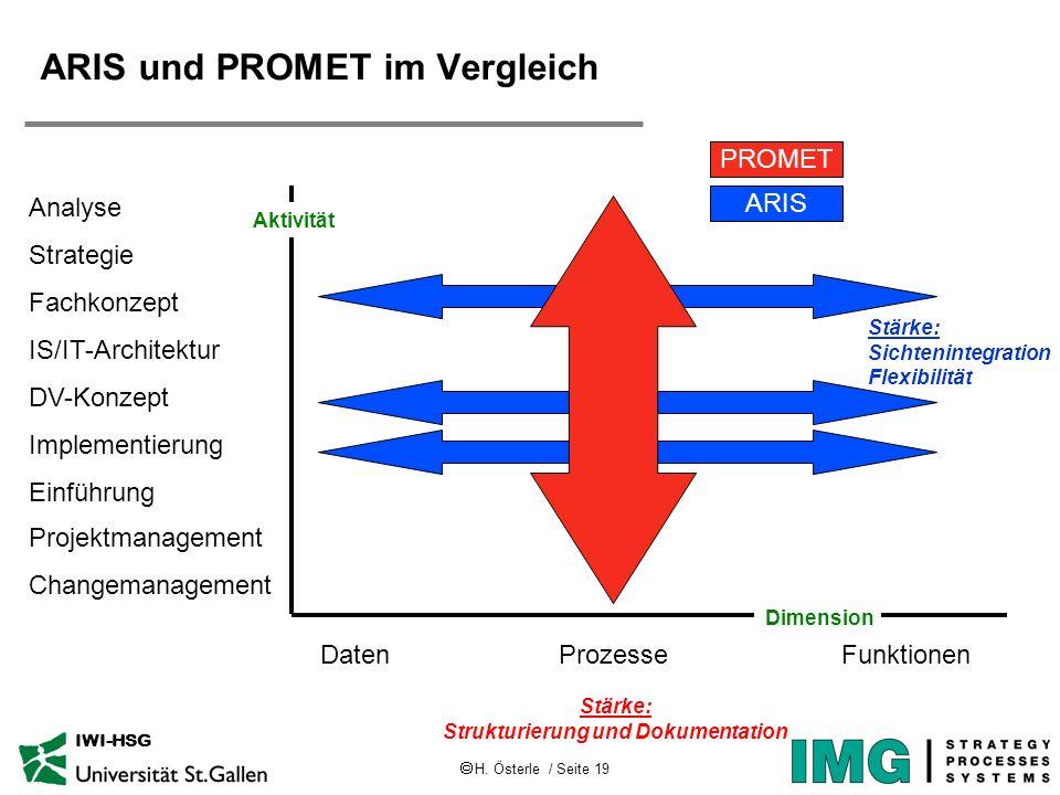 H. Österle / Seite 19 IWI-HSG ARIS und PROMET im Vergleich Aktivität Dimension DatenProzesseFunktionen Analyse Strategie Fachkonzept DV-Konzept IS/IT-