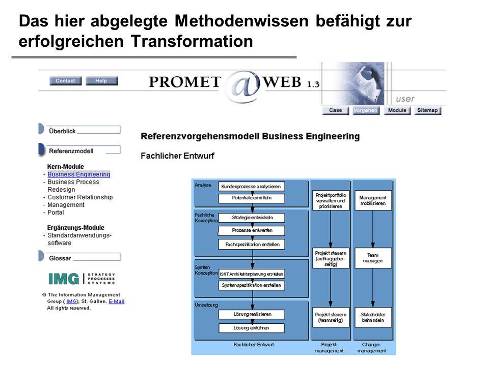 H. Österle / Seite 22 IWI-HSG Das hier abgelegte Methodenwissen befähigt zur erfolgreichen Transformation