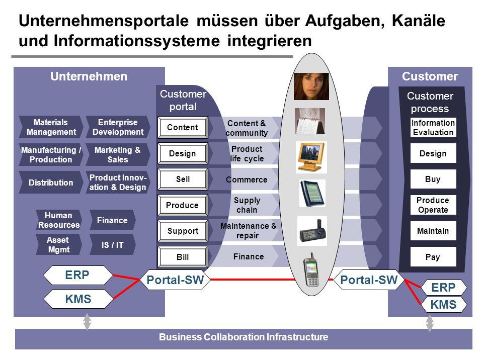 H. Österle / Seite 8 IWI-HSG Customer process Unternehmen Unternehmensportale müssen über Aufgaben, Kanäle und Informationssysteme integrieren Informa
