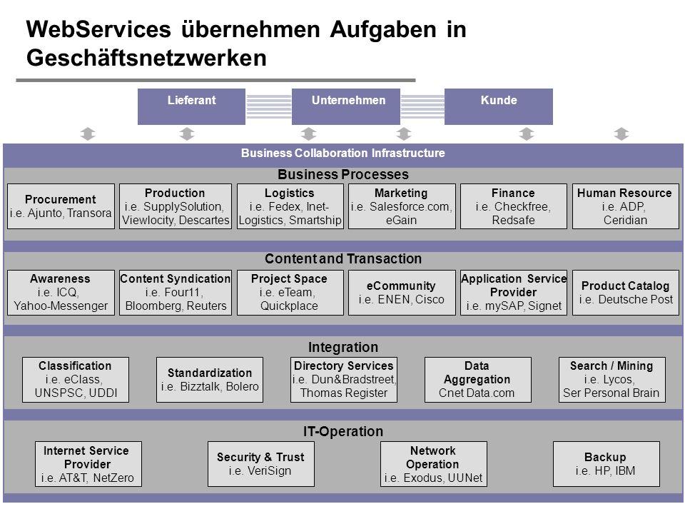 H. Österle / Seite 9 IWI-HSG WebServices übernehmen Aufgaben in Geschäftsnetzwerken Business Collaboration Infrastructure Integration Directory Servic