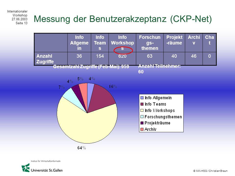 Internationaler Workshop 27.06.2003 Seite 13 © IWI-HSG / Christian Braun Messung der Benutzerakzeptanz (CKP-Net) Info Allgeme in Info Team s Info Work