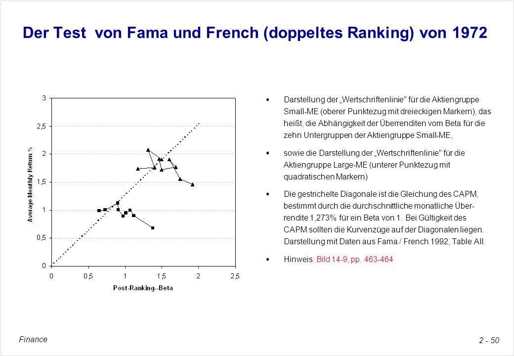 Finance 2 - 50 Der Test von Fama und French (doppeltes Ranking) von 1972 Darstellung der Wertschriftenlinie