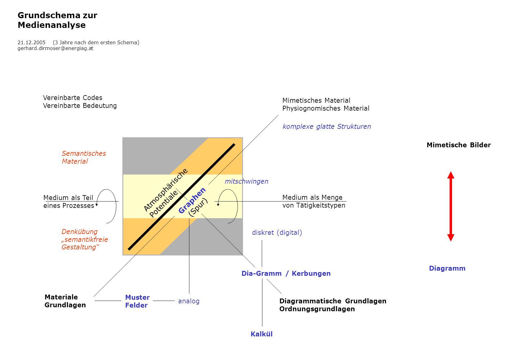 Diagrammatische Grundlagen Ordnungsgrundlagen Materiale Grundlagen Vereinbarte Codes Vereinbarte Bedeutung Mimetisches Material Physiognomisches Mater