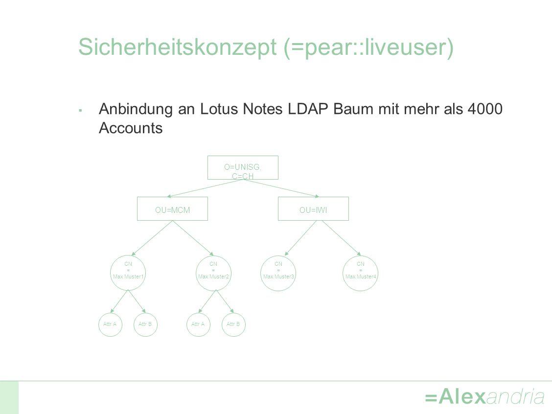 Sicherheitskonzept (=pear::liveuser) Anbindung an Lotus Notes LDAP Baum mit mehr als 4000 Accounts O=UNISG, C=CH OU=MCMOU=IWI CN = Max Muster2 CN = Max Muster1 CN = Max Muster3 CN = Max Muster4 Attr BAttr AAttr BAttr A